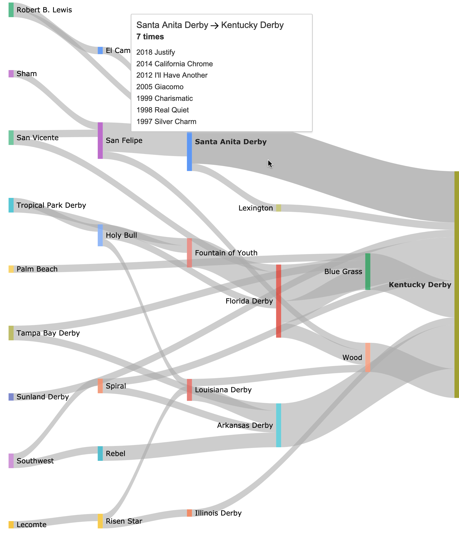 A sankey diagram how many Kentucky Derby winners passed through specific prep races.